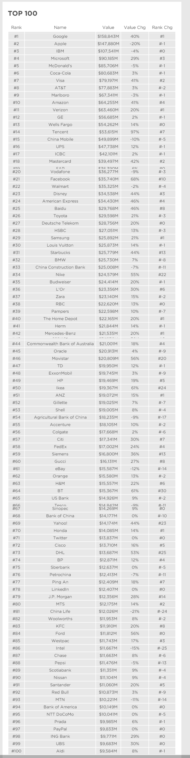 Top 100 Most Valuable Global Brand According to BrandZ 2014 Rankings