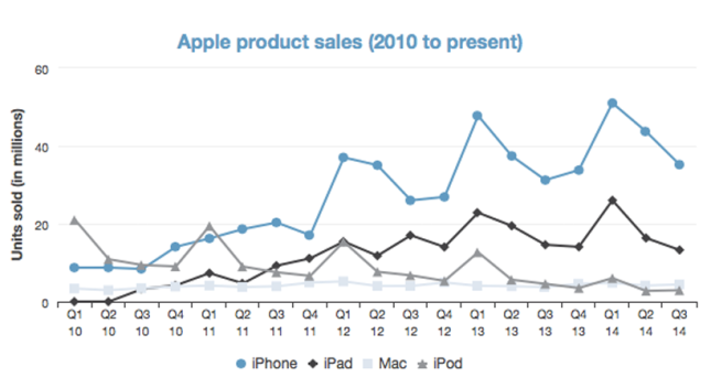 What's wrong with Apple's iPad? Its sales is Tremendously going down!!